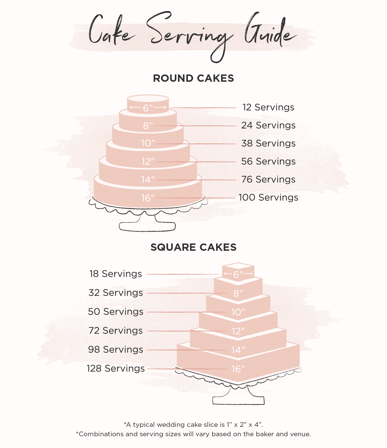 Cake serving guide chart with round and square sizes.